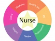 Registered Nurse Job Description