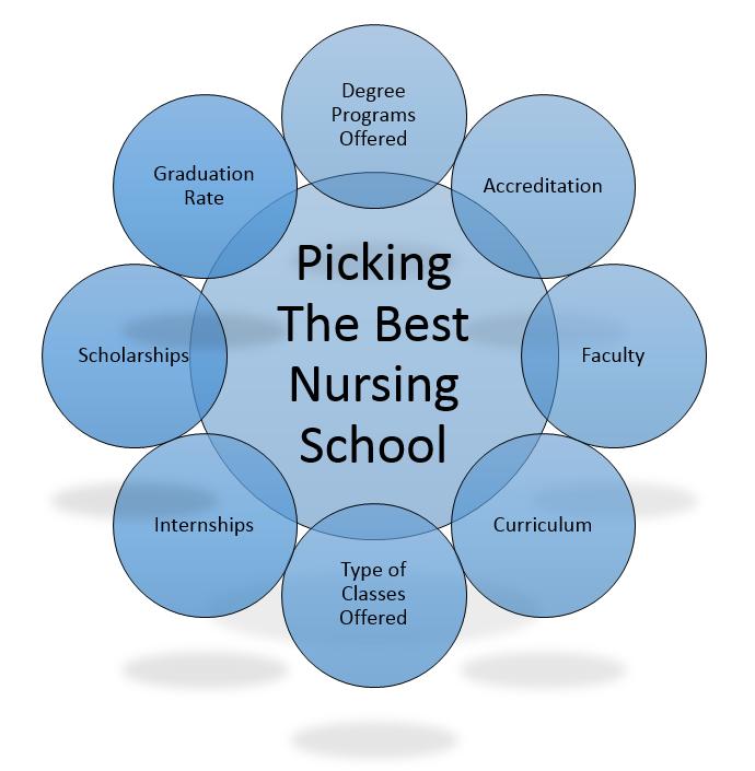 Nursing Training