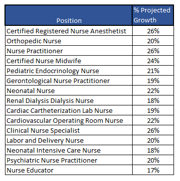 projected nurse specialization demand